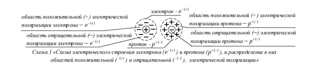 структурапротонаиэлектрона.JPG