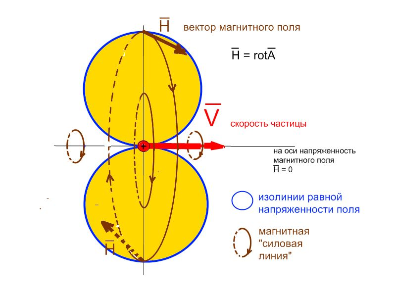 RealStrannik.com: Скалярное магнитное поле Николаева (11/58)
